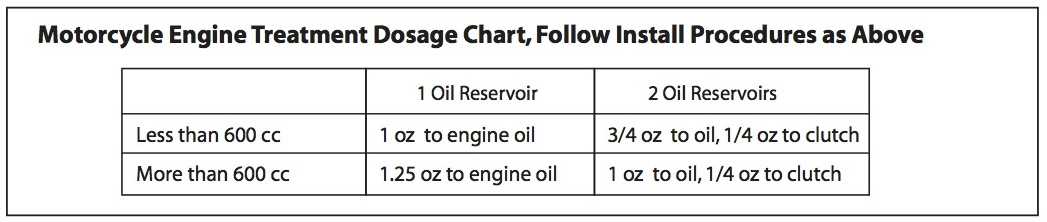 Motorcycle Engine Treatment Dosage Chart